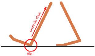 Schéma d'une foulée classique avec retombée sur le talon